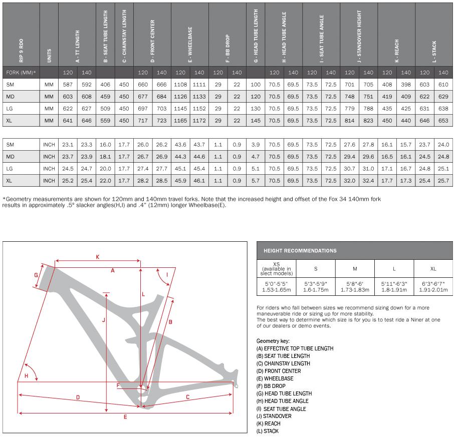 niner_rip_9_rdo_geometry