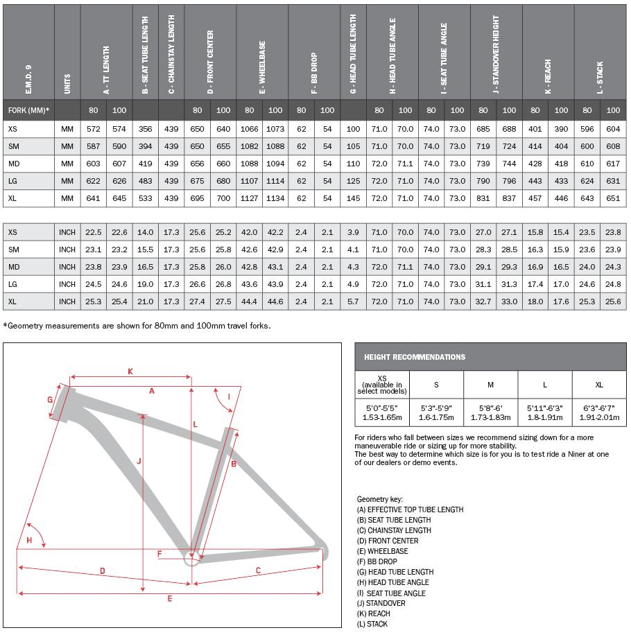 niner_emd_geometry